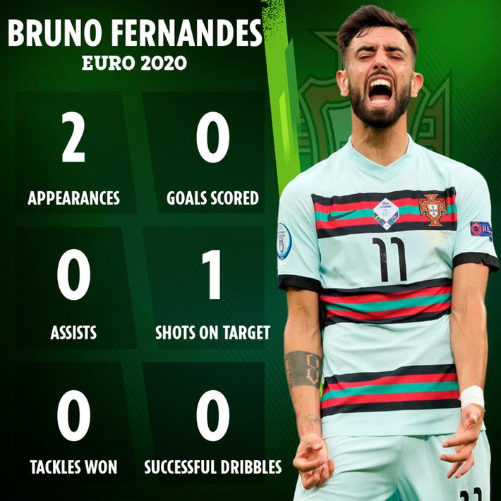 Jose Mourinho: Có Bruno, Bồ Đào Nha chỉ thi đấu với 10 người - Ảnh 2.