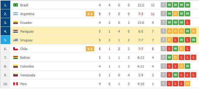 Suarez tịt ngòi, Uruguay hòa không bàn thắng với Paraguay - Ảnh 8.