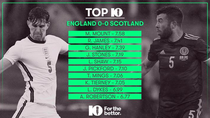 Đá tồi nhưng tuyển Anh vẫn phá một kỷ lục - Ảnh 9.