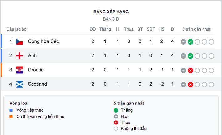 Đá tồi nhưng tuyển Anh vẫn phá một kỷ lục - Ảnh 10.
