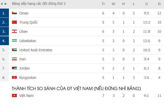 Lịch thi đấu vòng loại World Cup 2022 ngày 15/6: Việt Nam quyết đấu với UAE - Ảnh 2.