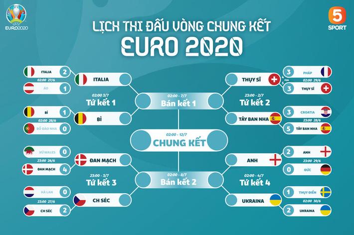 Ra quyết định bất lợi cho Ronaldo và đồng đội, trọng tài bị cho bốc hơi khỏi Euro 2020 - Ảnh 2.