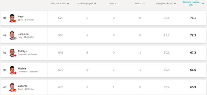 Những chỉ số thống kê ấn tượng nhất sau bán kết Euro 2020 - Ảnh 3.