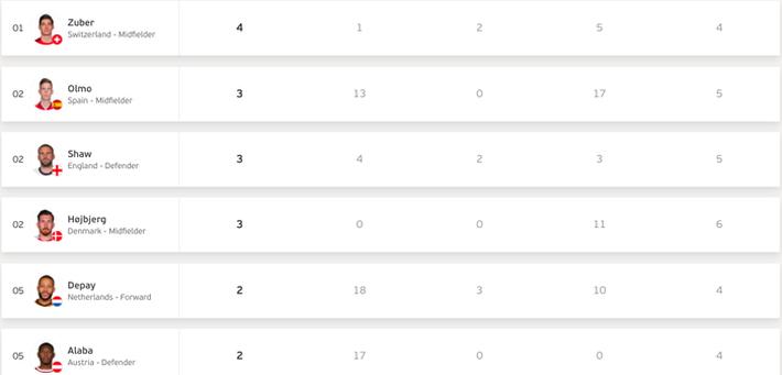 Những chỉ số thống kê ấn tượng nhất sau bán kết Euro 2020 - Ảnh 4.