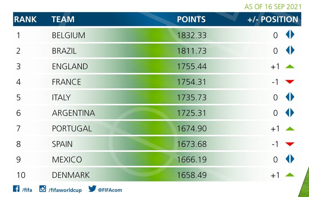 BXH FIFA: ĐT Việt Nam để hai đội Tây Á vượt qua, Trung Quốc bị trừ điểm nhiều nhất châu Á - Ảnh 2.